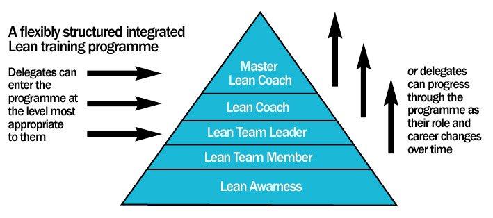 Lean Academy Lean Consultants S A Partners