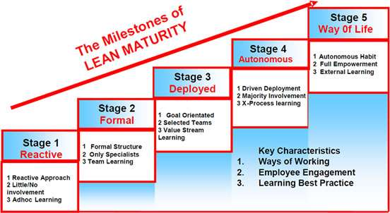 toyota learning principles and the v4l