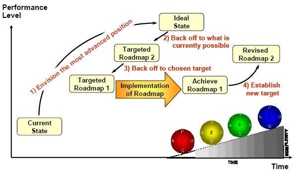 business improvement graph