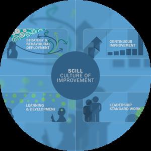 Enterprise Excellence SCILL Model