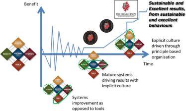 image of graph and Shingo model