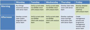 Shingo assessment schedule