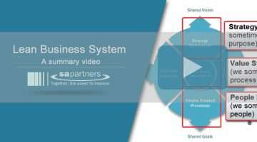 image of the lean business system model