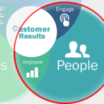 People section of the enterprise excellence model