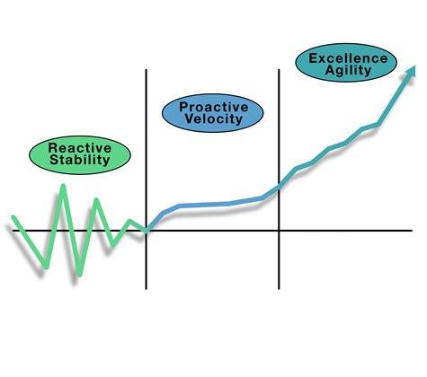 improvement graph
