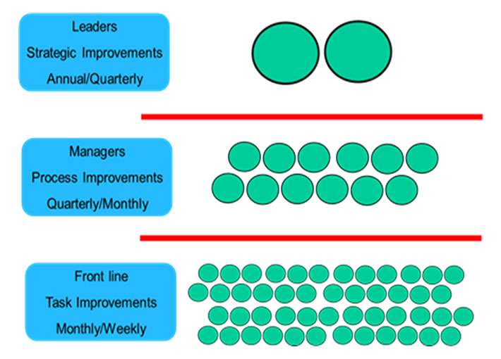 continuous improvement graph, showing the different levels of leadership and involvement from the workforce and type of continuous improvement person