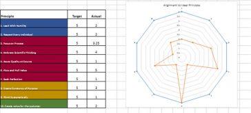 Shingo Excellence Assessment Chart