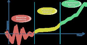 Enterprise Excellence journey