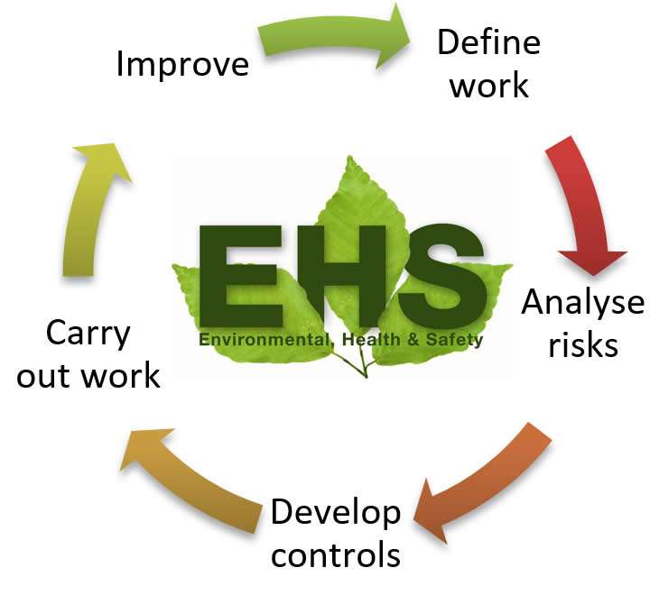 health safety and the environment cycle