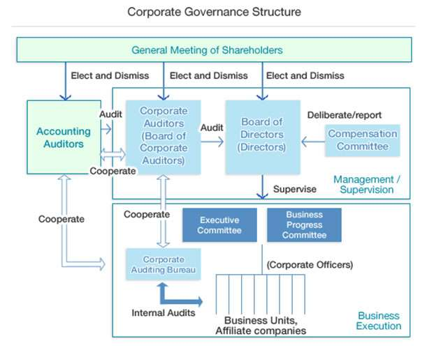 governence chart
