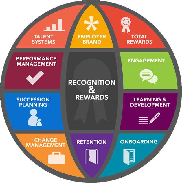 reward and recognition graphic showing various reward and recognition methods
