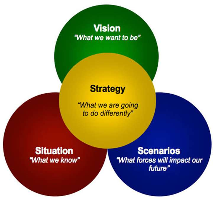 4 areas of strategy formation