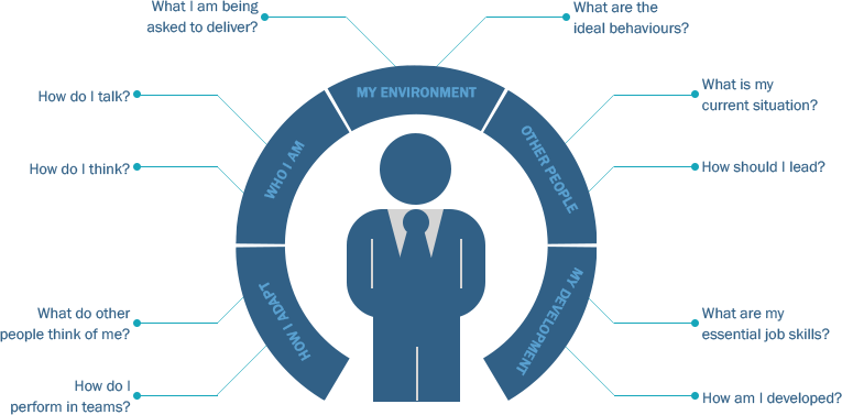 image of person with headings around for coaching