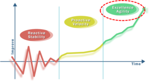 the excellence phase of the enterprise excellence journey