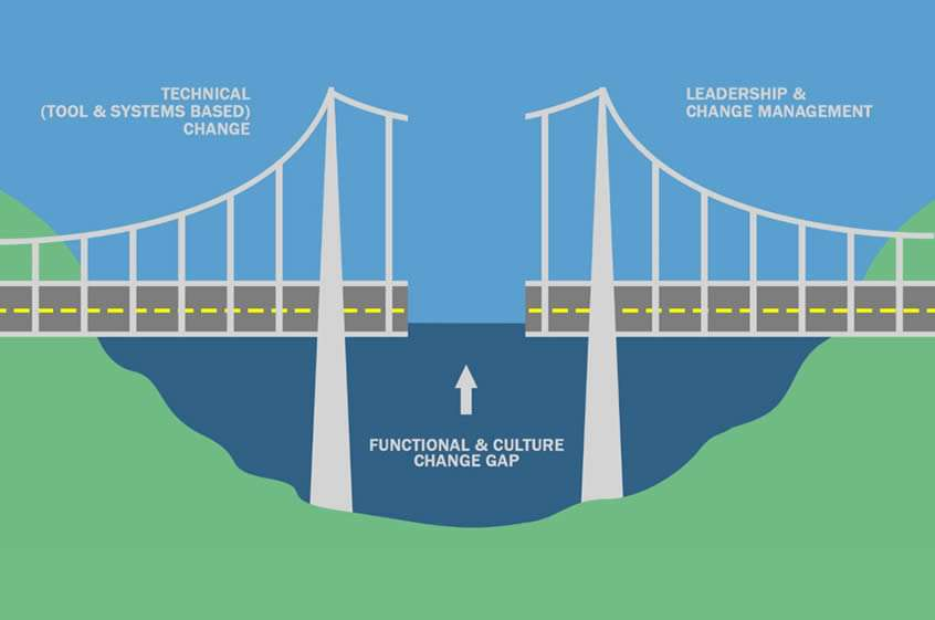 image of bridge with gap in the middle