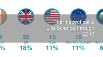 Lean Pharmaceutical Manufacturing graphic