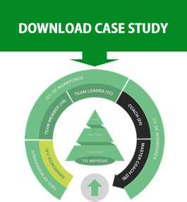 Lean Academy case study graphic