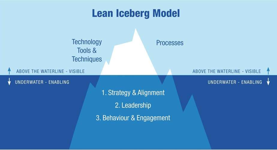 Lean Iceberg Model S A Partners