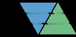 Programme governance triangle fiive