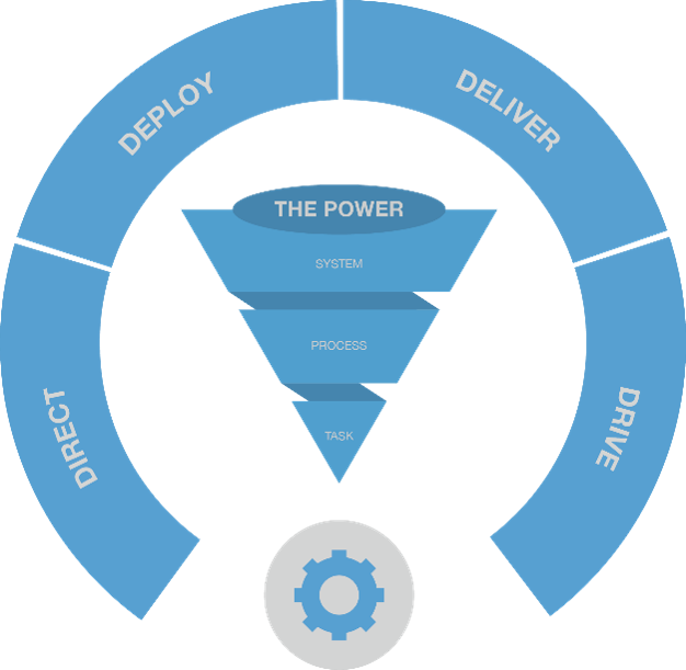 Systems triangle Power