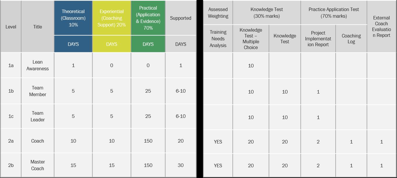 Academy Chart