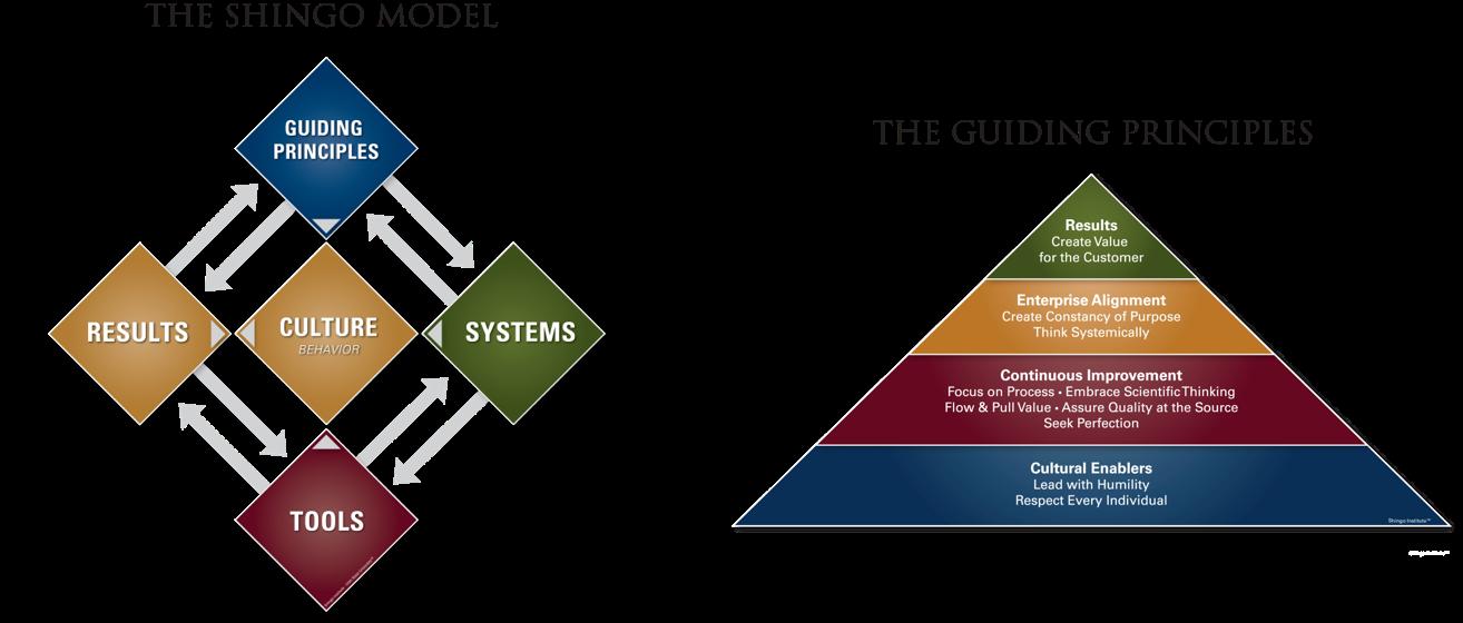 Shingo Model and Guiding Principles