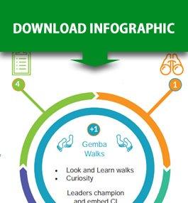 Lean Finance Info graphic