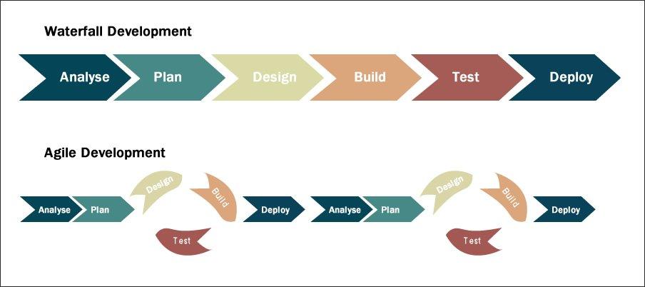 Agile Development Graphic