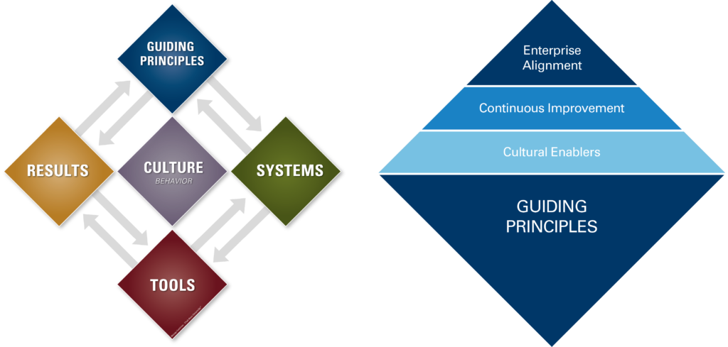 Model and Principles